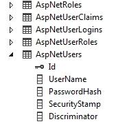Tablas con Identity en ASP.NET 4.5